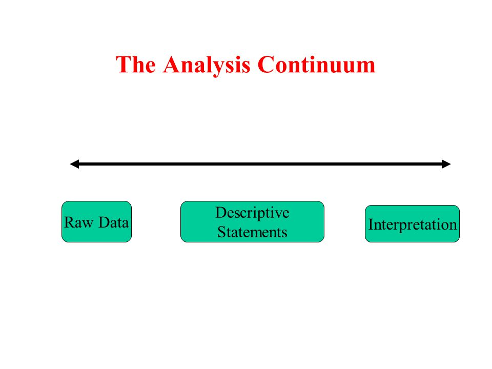 The Analysis Continuum Raw Data Descriptive Statements Interpretation