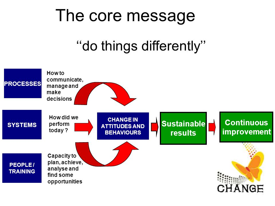 The core message PROCESSES SYSTEMS PEOPLE / TRAINING CHANGE IN ATTITUDES AND BEHAVIOURS Sustainable results How to communicate, manage and make decisions How did we perform today .