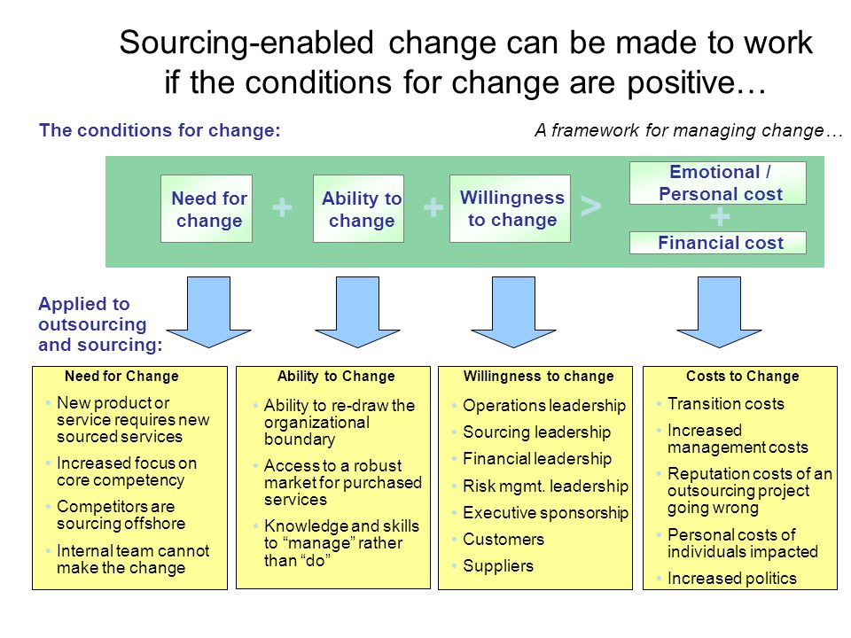 Sourcing-enabled change can be made to work if the conditions for change are positive… Need for change Ability to change Willingness to change Emotional / Personal cost Financial cost ++ + > The conditions for change: Applied to outsourcing and sourcing: Need for ChangeAbility to ChangeWillingness to changeCosts to Change New product or service requires new sourced services Increased focus on core competency Competitors are sourcing offshore Internal team cannot make the change Transition costs Increased management costs Reputation costs of an outsourcing project going wrong Personal costs of individuals impacted Increased politics Ability to re-draw the organizational boundary Access to a robust market for purchased services Knowledge and skills to manage rather than do Operations leadership Sourcing leadership Financial leadership Risk mgmt.