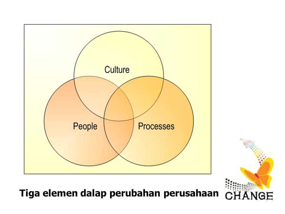 Tiga elemen dalap perubahan perusahaan