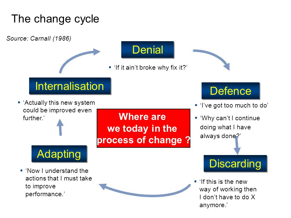 Denial Internalisation Defence Discarding Adapting  'If it ain't broke why fix it '  'I've got too much to do'  'Why can't I continue doing what I have always done '  'If this is the new way of working then I don't have to do X anymore.'  'Now I understand the actions that I must take to improve performance.'  'Actually this new system could be improved even further.' Source: Carnall (1986) The change cycle Where are we today in the process of change