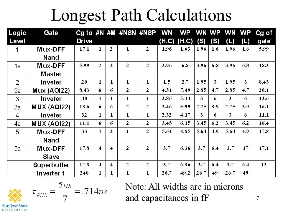 7 Longest Path Calculations Note: All widths are in microns and capacitances in fF