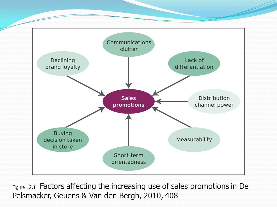 Figure 12.1 Factors affecting the increasing use of sales promotions in De Pelsmacker, Geuens & Van den Bergh, 2010, 408