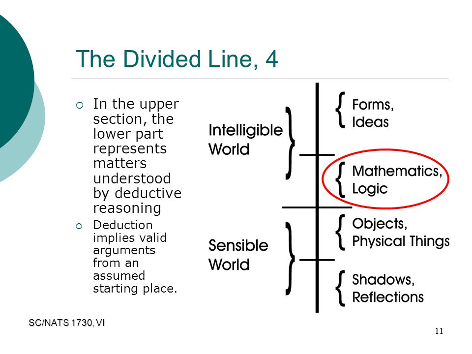 SC/NATS 1730, VI 11 The Divided Line, 4  In the upper section, the lower part represents matters understood by deductive reasoning  Deduction implie