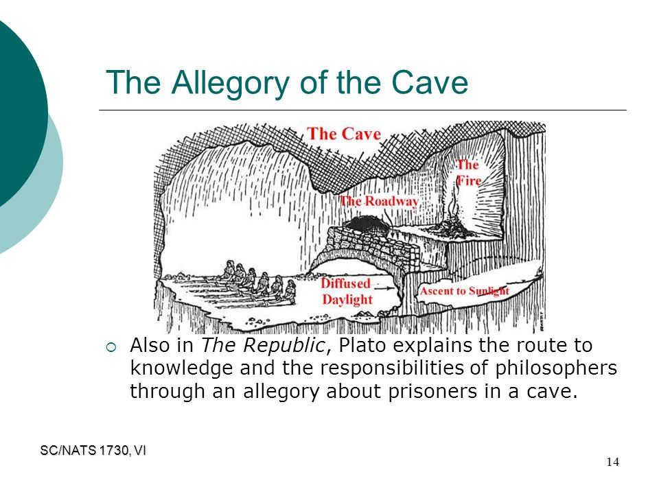 SC/NATS 1730, VI 14 The Allegory of the Cave  Also in The Republic, Plato explains the route to knowledge and the responsibilities of philosophers th
