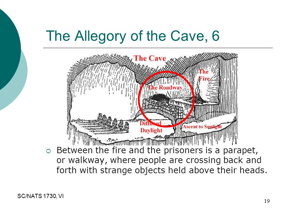 SC/NATS 1730, VI 19 The Allegory of the Cave, 6  Between the fire and the prisoners is a parapet, or walkway, where people are crossing back and fort