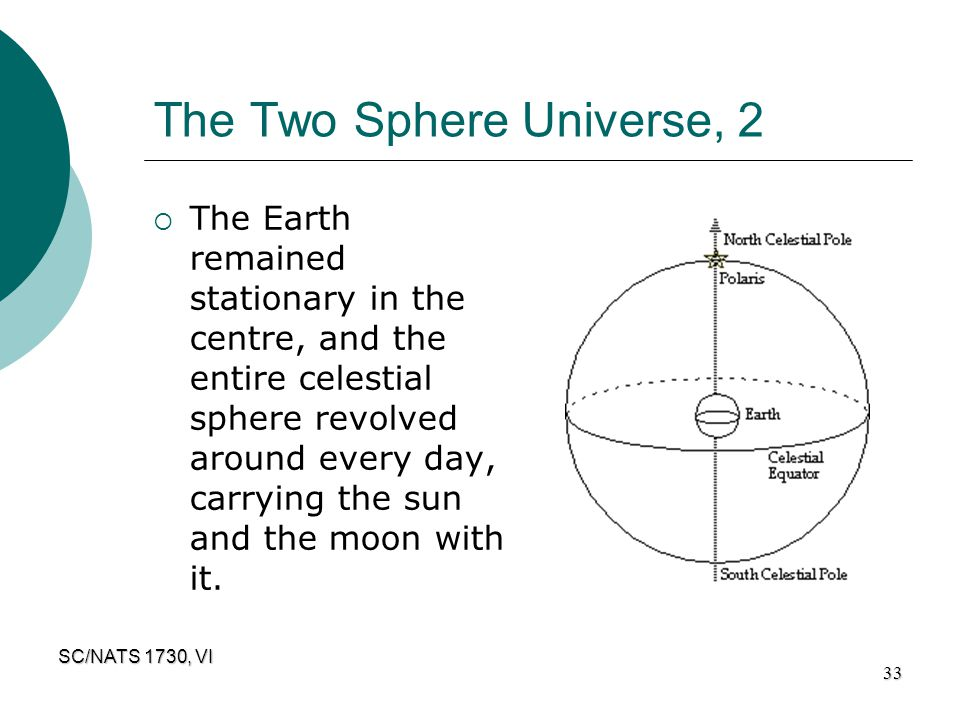 SC/NATS 1730, VI 33 The Two Sphere Universe, 2  The Earth remained stationary in the centre, and the entire celestial sphere revolved around every da