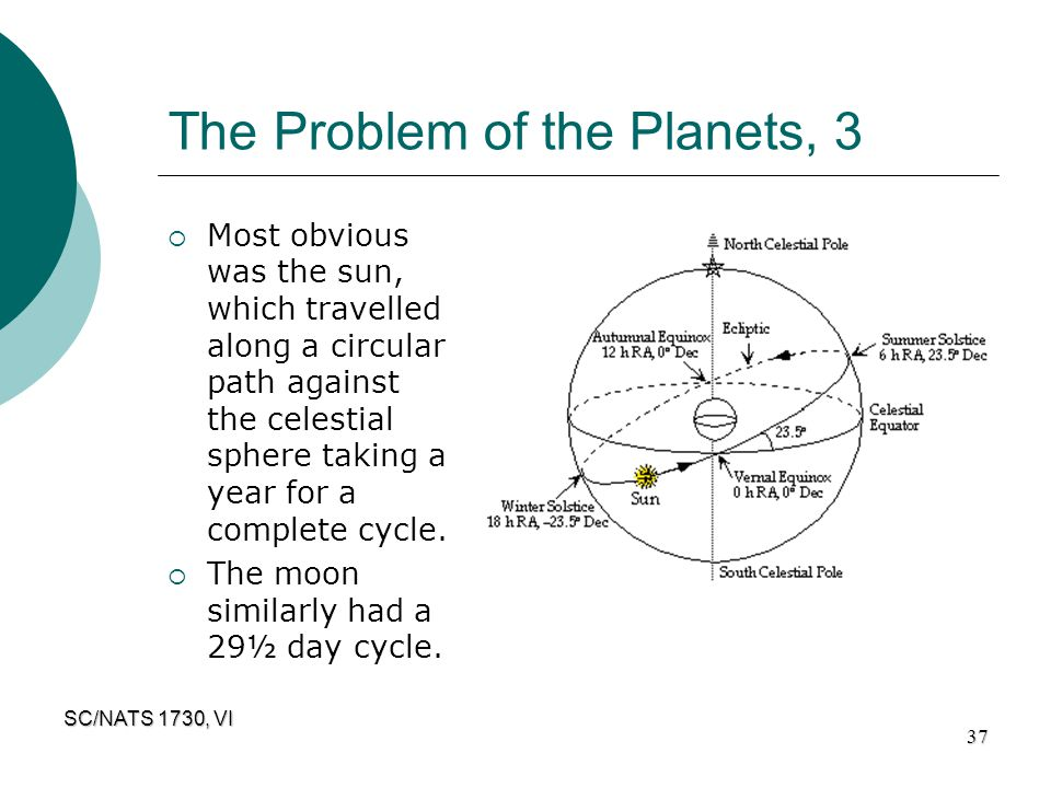 SC/NATS 1730, VI 37 The Problem of the Planets, 3  Most obvious was the sun, which travelled along a circular path against the celestial sphere takin