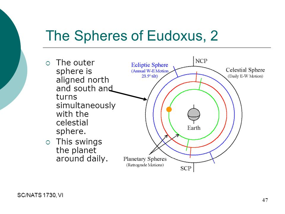 SC/NATS 1730, VI 47 The Spheres of Eudoxus, 2  The outer sphere is aligned north and south and turns simultaneously with the celestial sphere.  This