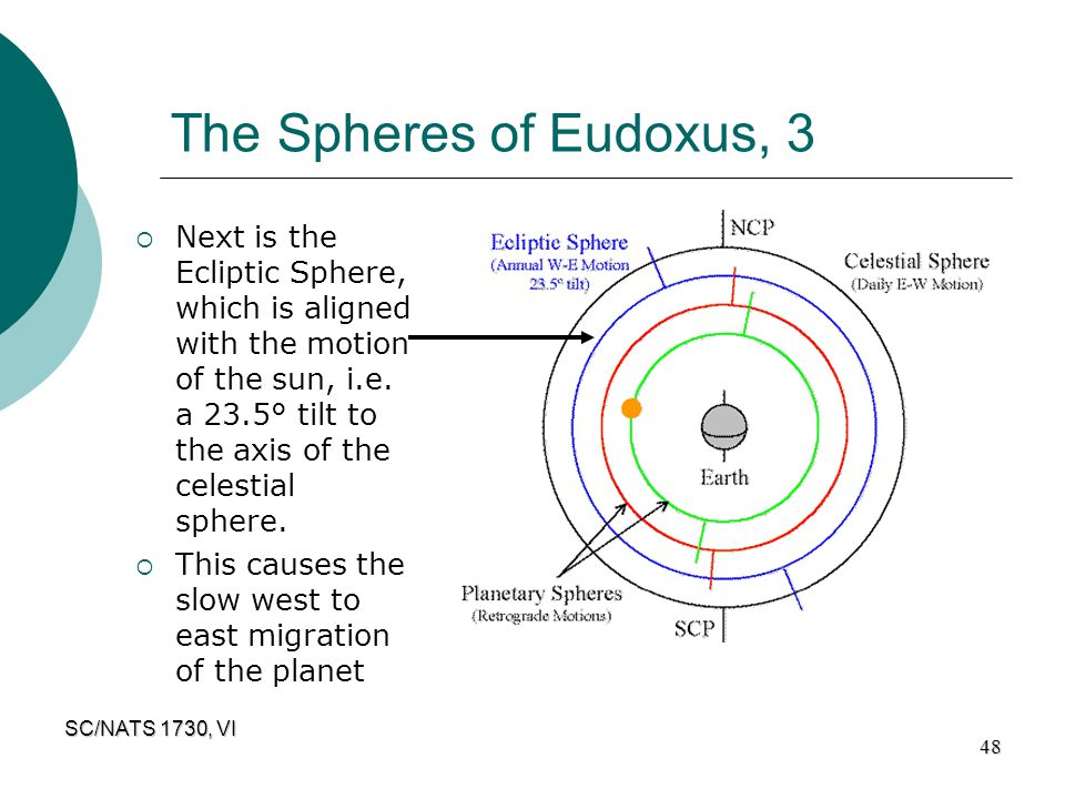 SC/NATS 1730, VI 48 The Spheres of Eudoxus, 3  Next is the Ecliptic Sphere, which is aligned with the motion of the sun, i.e. a 23.5° tilt to the axi