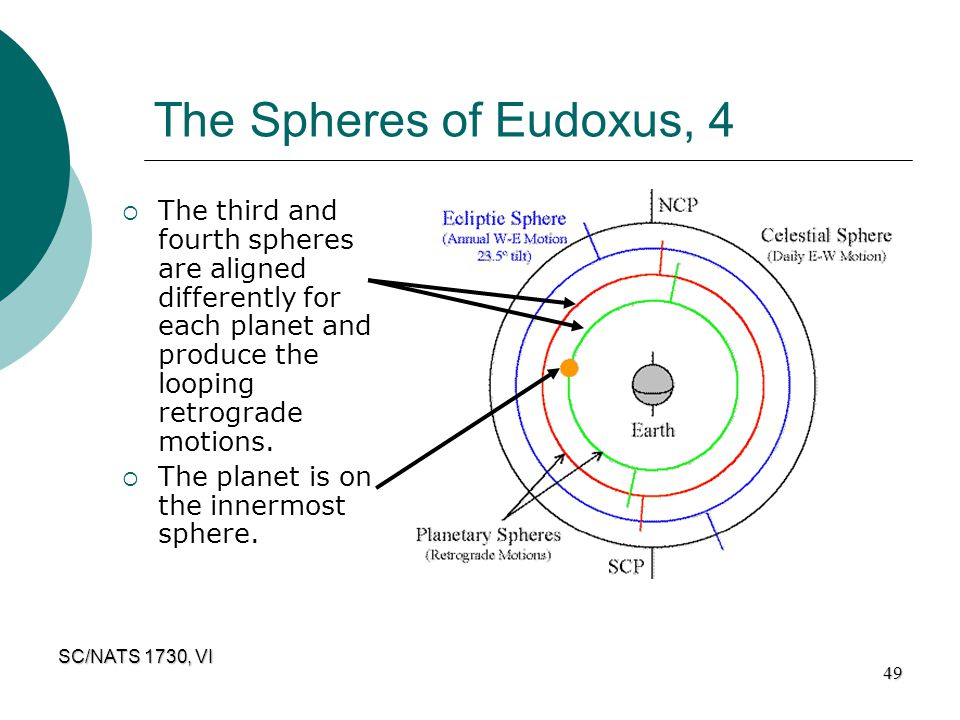SC/NATS 1730, VI 49 The Spheres of Eudoxus, 4  The third and fourth spheres are aligned differently for each planet and produce the looping retrograd