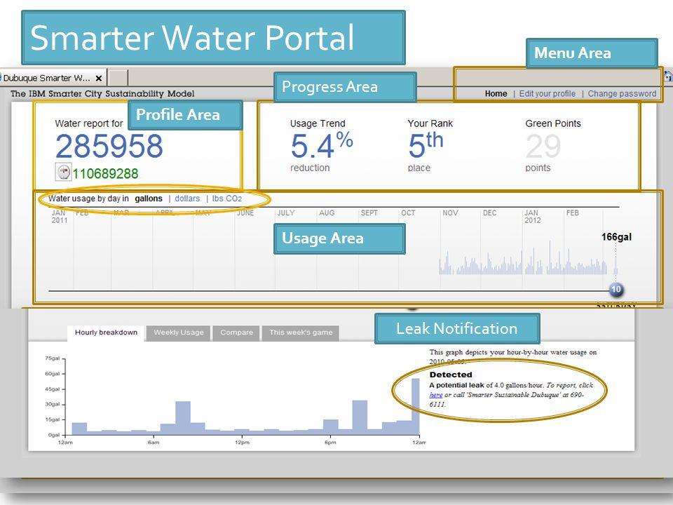 Smarter Water Portal Menu Area Profile Area Usage Area Progress Area Detail Area Leak Notification