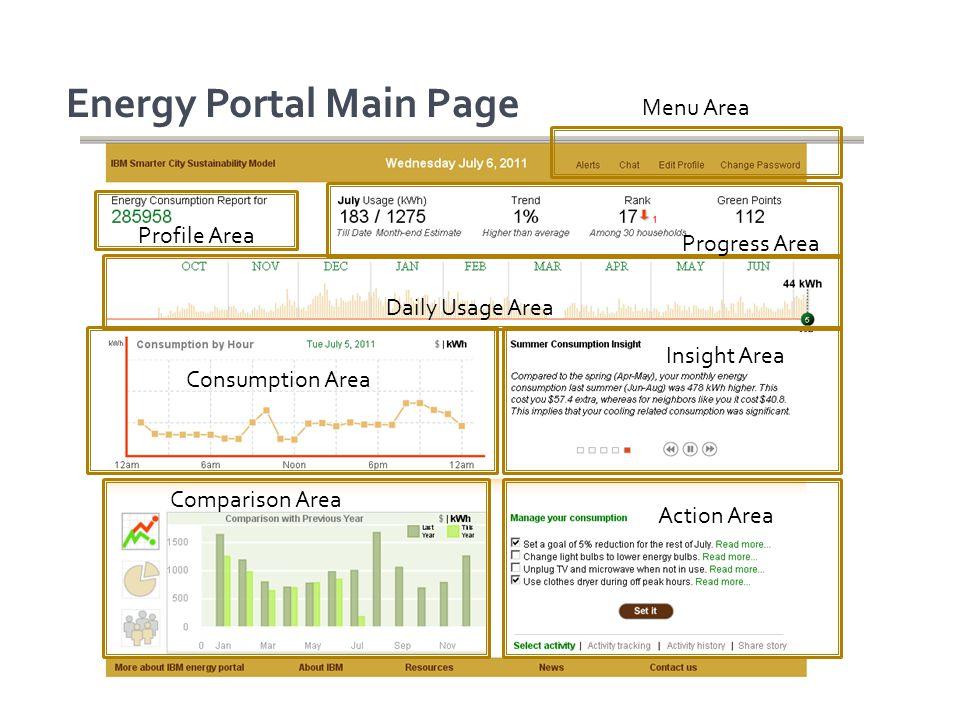 Energy Portal Main Page Profile Area Menu Area Progress Area Daily Usage Area Consumption Area Insight Area Comparison Area Action Area