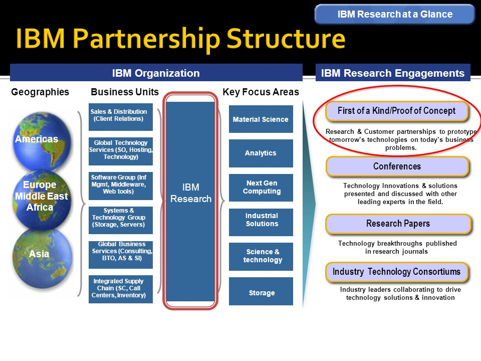 IBM Organization IBM Research at a Glance Systems & Technology Group (Storage, Servers) Global Business Services (Consulting, BTO, AS & SI) Software G
