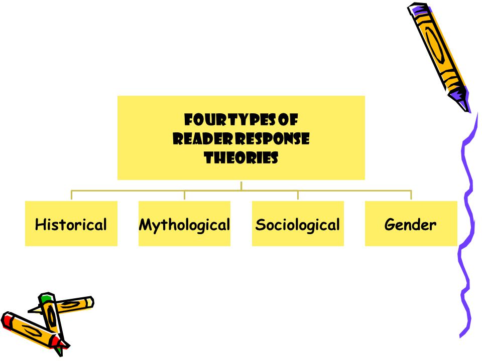 Four Types of Reader Response Theories HistoricalMythologicalSociologicalGender