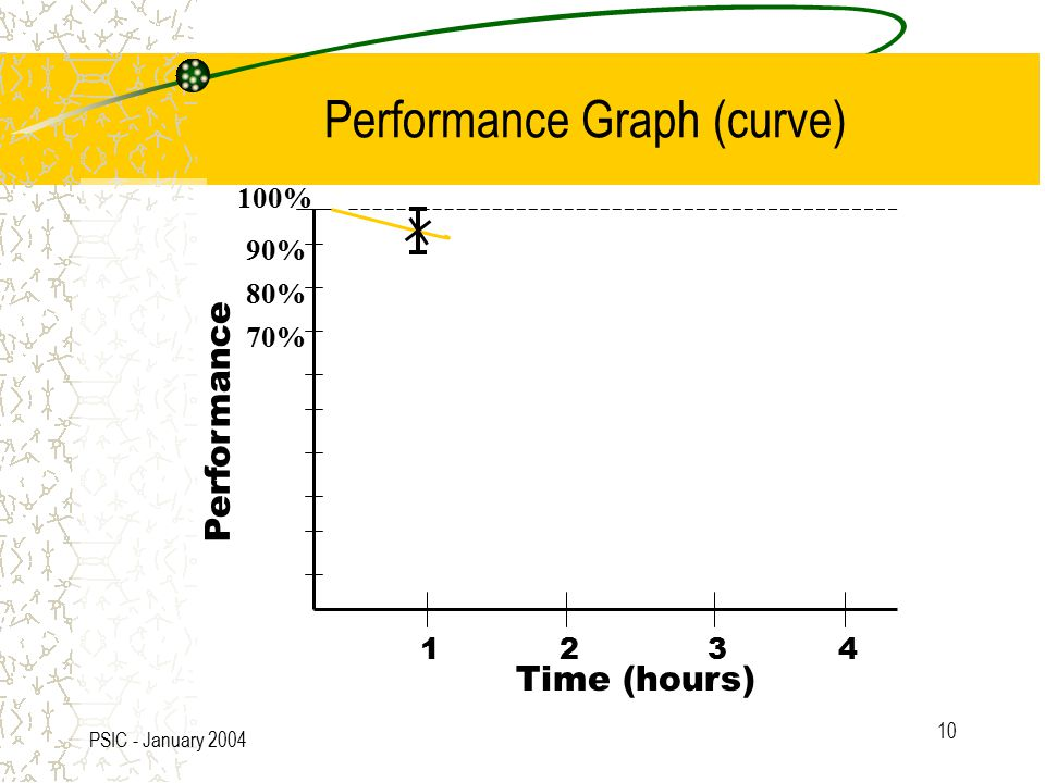 PSIC - January 2004 10 100% 90% 80% 70% Time (hours) 1234 Performance Performance Graph (curve)