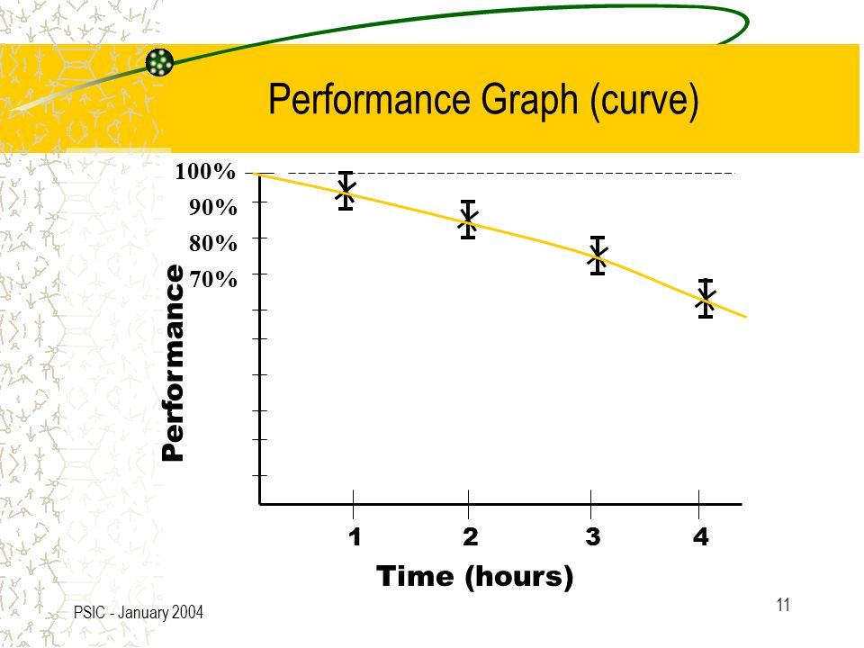 PSIC - January 2004 11 100% 90% 80% 70% Time (hours) 1234 Performance Performance Graph (curve)