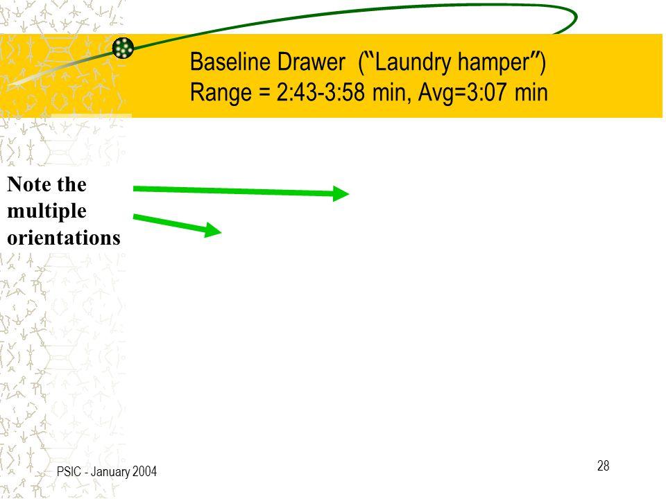 PSIC - January 2004 28 Baseline Drawer ( Laundry hamper ) Range = 2:43-3:58 min, Avg=3:07 min Note the multiple orientations
