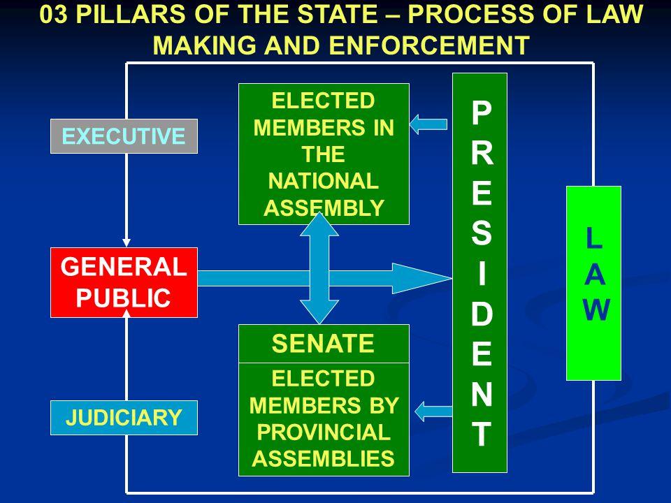GENERAL PUBLIC ELECTED MEMBERS IN THE NATIONAL ASSEMBLY ELECTED MEMBERS BY PROVINCIAL ASSEMBLIES SENATE PRESIDENTPRESIDENT LAWLAW EXECUTIVE JUDICIARY
