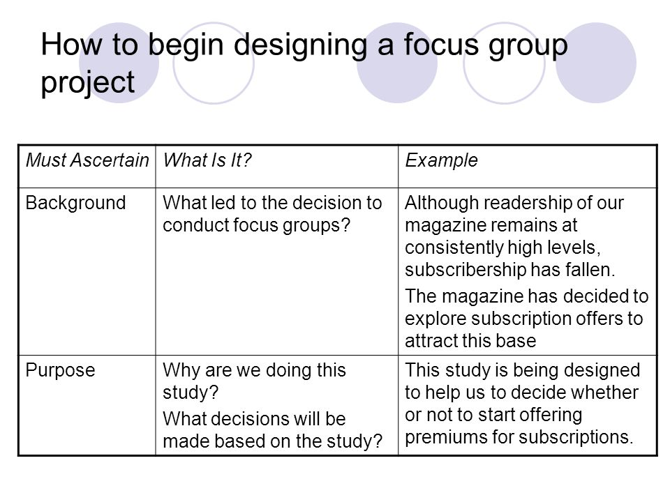 How to begin designing a focus group project Must AscertainWhat Is It?Example ObjectivesWhat questions will it answer.