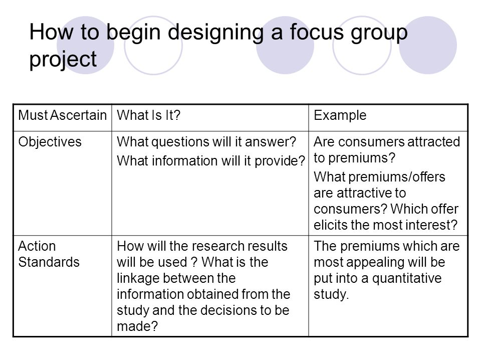 How to begin designing a focus group project Must AscertainWhat Is It Example ObjectivesWhat questions will it answer.