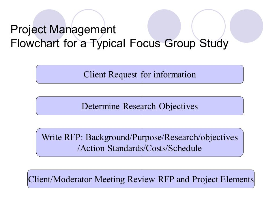 Project Management Flowchart for a Typical Focus Group Study Develop Screener Locate Facility and Monitor Recruiting Develop Moderator ' s Guide Report/Presentation Groups Conducted Debriefing