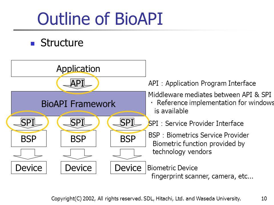 Copyright(C) 2002, All rights reserved. SDL, Hitachi, Ltd. and Waseda University.10 Outline of BioAPI Structure Application BioAPI Framework BSP Devic