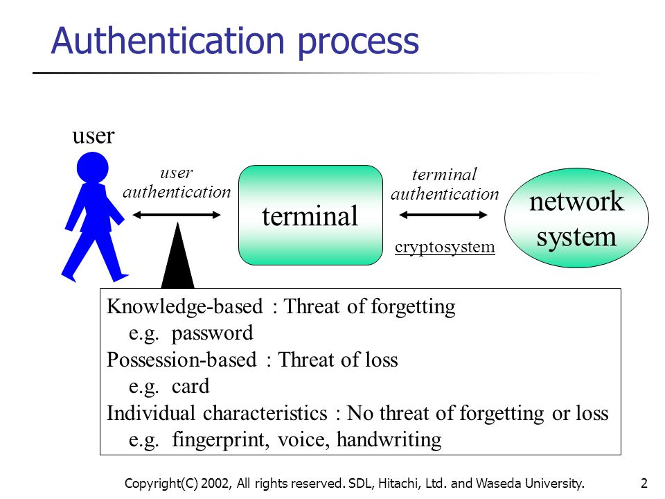 Copyright(C) 2002, All rights reserved. SDL, Hitachi, Ltd. and Waseda University.2 Authentication process network system user terminal authentication