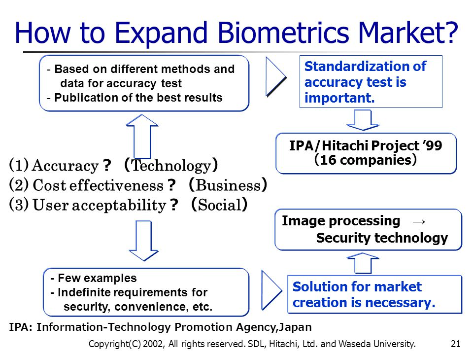 Copyright(C) 2002, All rights reserved. SDL, Hitachi, Ltd. and Waseda University.21 How to Expand Biometrics Market? Solution for market creation is n