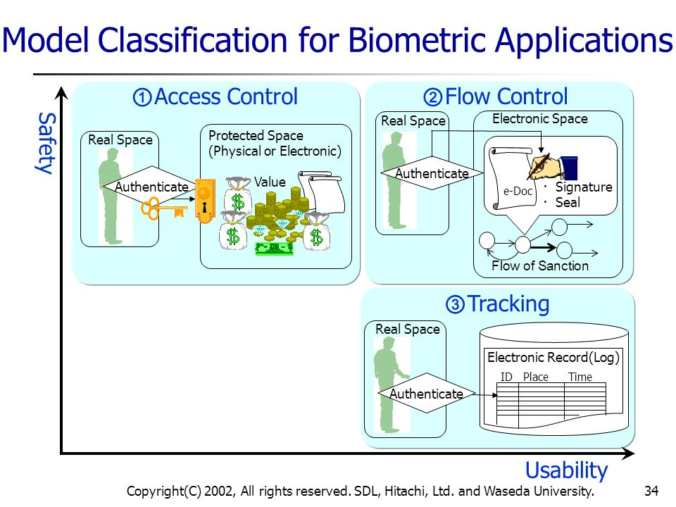 Copyright(C) 2002, All rights reserved. SDL, Hitachi, Ltd. and Waseda University.34 ① Access Control Authenticate Value Real Space Protected Space (Ph