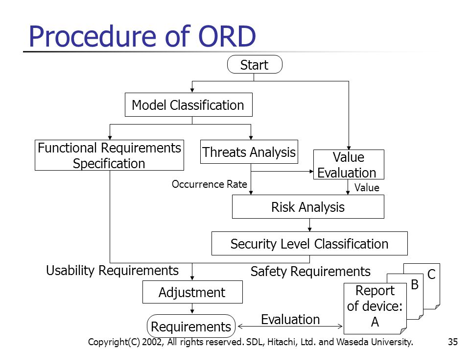 Copyright(C) 2002, All rights reserved. SDL, Hitachi, Ltd. and Waseda University.35 Requirements Procedure of ORD C B Risk Analysis Functional Require