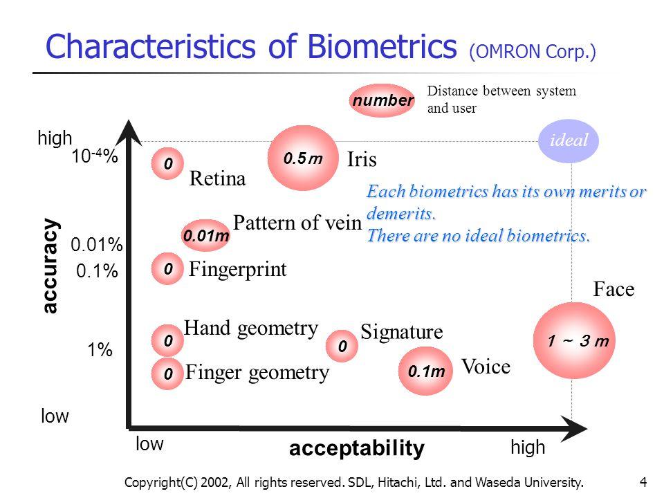 Copyright(C) 2002, All rights reserved. SDL, Hitachi, Ltd. and Waseda University.4 Characteristics of Biometrics (OMRON Corp.) Each biometrics has its