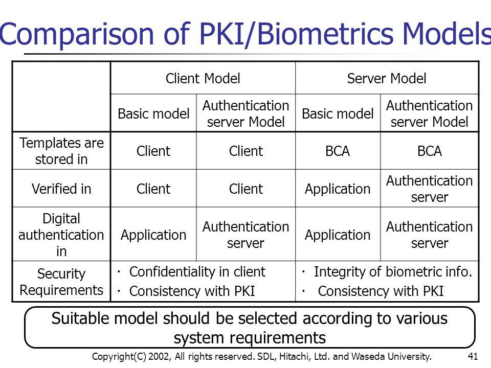 Copyright(C) 2002, All rights reserved. SDL, Hitachi, Ltd. and Waseda University.41 Comparison of PKI/Biometrics Models Client ModelServer Model Basic