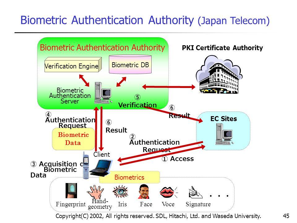 Copyright(C) 2002, All rights reserved. SDL, Hitachi, Ltd. and Waseda University.45 Biometric DB Biometric Authentication Server Biometric Authenticat