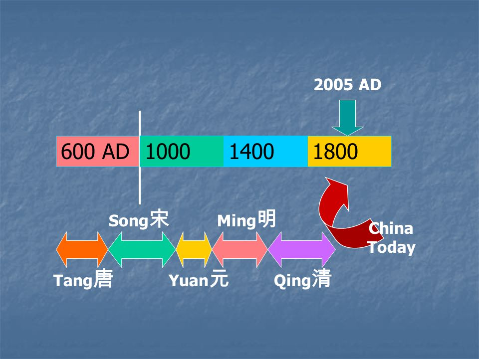 2005 AD Tang 唐 Song 宋 Ming 明 Yuan 元 600 AD100014001800 Qing 清 China Today