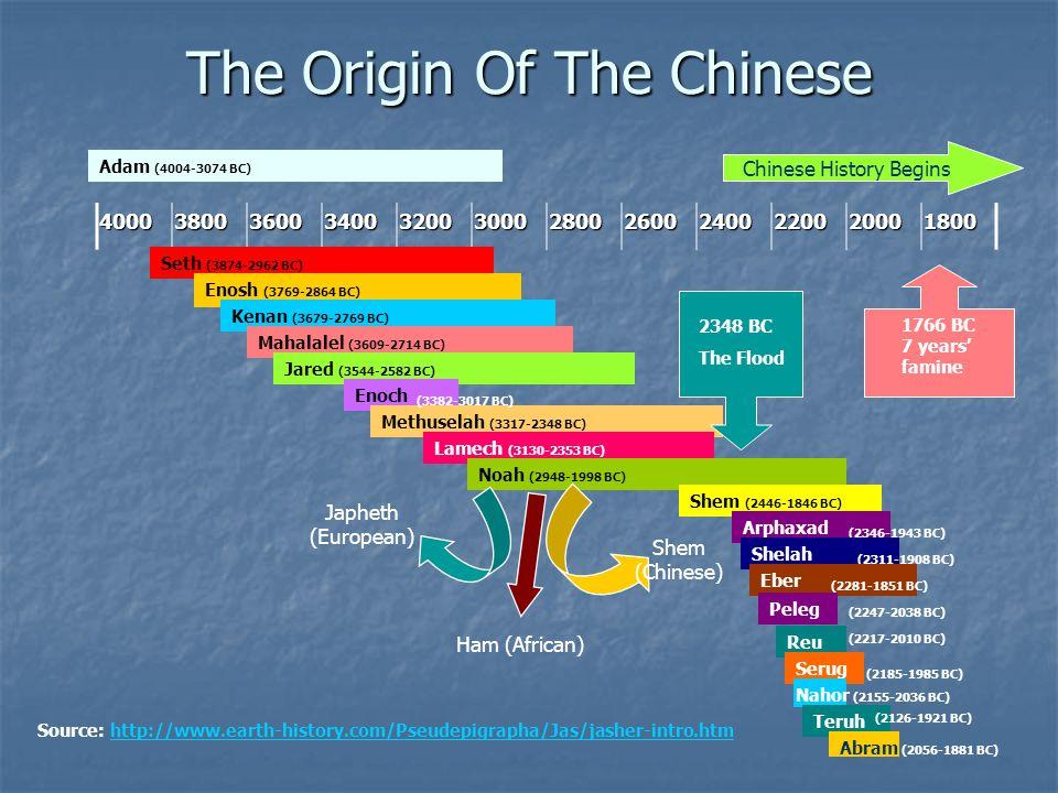 The Origin Of The Chinese Adam (4004-3074 BC) 400038003600340032003000280026002400220020001800 Seth (3874-2962 BC) Enosh (3769-2864 BC) Kenan (3679-2769 BC) Mahalalel (3609-2714 BC) Jared (3544-2582 BC) Enoch Methuselah (3317-2348 BC) Lamech (3130-2353 BC) Noah (2948-1998 BC) Shem (2446-1846 BC) Arphaxad (2346-1943 BC) Shelah (2311-1908 BC) Eber (2281-1851 BC) Peleg (2247-2038 BC) (3382-3017 BC) Reu (2217-2010 BC) Serug (2185-1985 BC) Nahor (2155-2036 BC) Teruh (2126-1921 BC) Abram (2056-1881 BC) 1766 BC 7 years' famine Chinese History Begins Japheth (European) Ham (African) Shem (Chinese) 2348 BC The Flood Source: http://www.earth-history.com/Pseudepigrapha/Jas/jasher-intro.htmhttp://www.earth-history.com/Pseudepigrapha/Jas/jasher-intro.htm