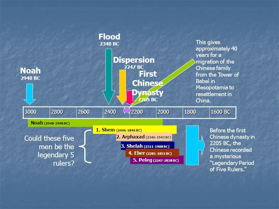 Noah (2948-1998 BC) 1. Shem (2446-1846 BC) 2. Arphaxad (2346-1943 BC) 3.