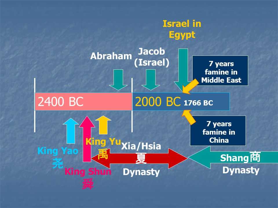 2000 BC 7 years famine in Middle East 1766 BC 7 years famine in China Abraham Jacob (Israel) 2400 BC Israel in Egypt King Yao 尧 King Shun 舜 Xia/Hsia 夏 Dynasty King Yu 禹 Shang 商 Dynasty