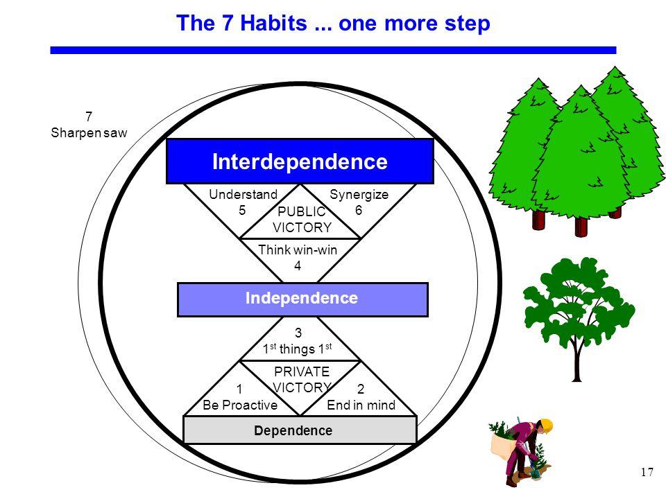 17 The 7 Habits...