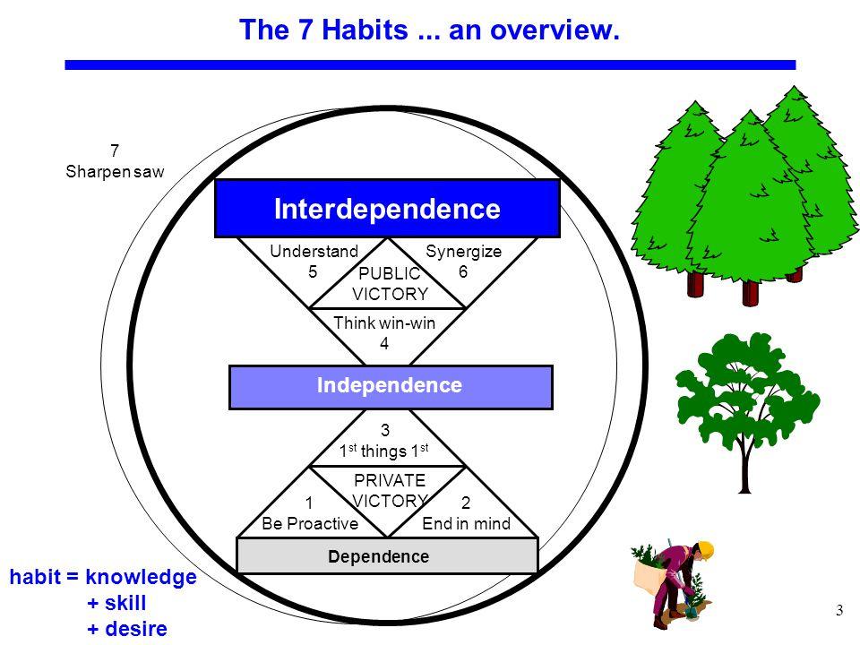 4 Habit 1: Be proactive.