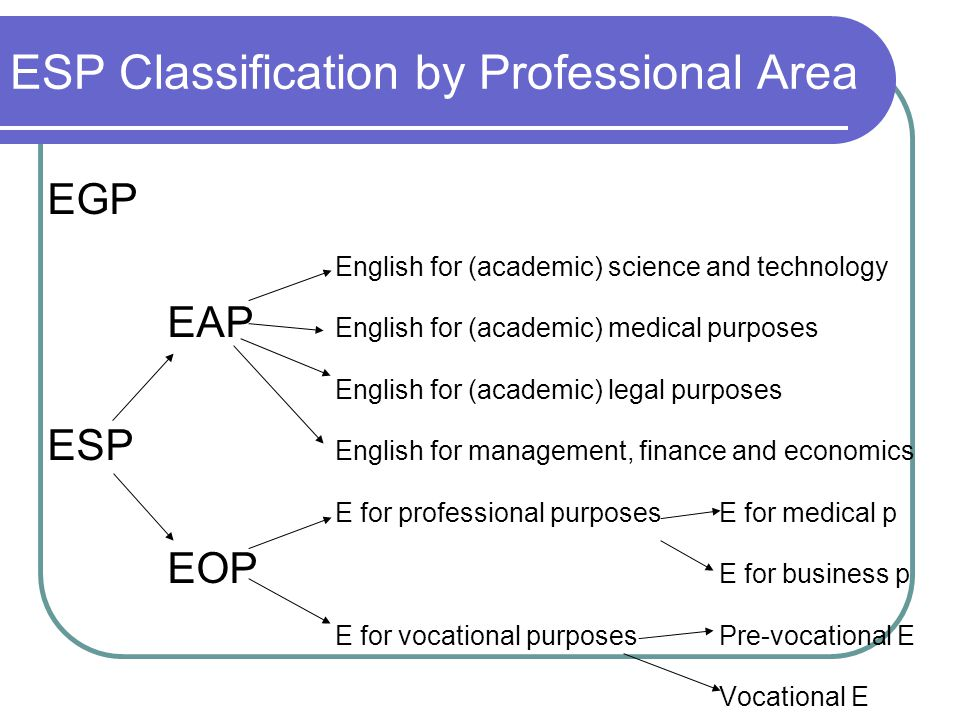 ESP Classification by Professional Area EGP English for (academic) science and technology EAP English for (academic) medical purposes English for (academic) legal purposes ESP English for management, finance and economics E for professional purposesE for medical p EOP E for business p E for vocational purposesPre-vocational E Vocational E