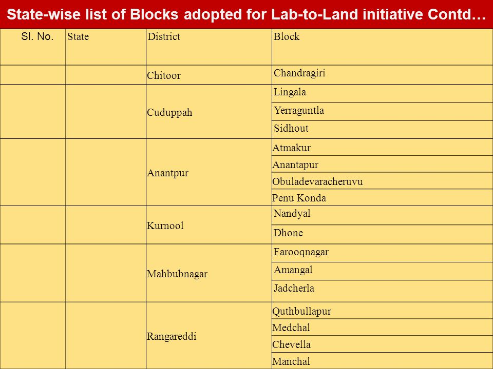State-wise list of Blocks adopted for Lab-to-Land initiative Contd… Sl.