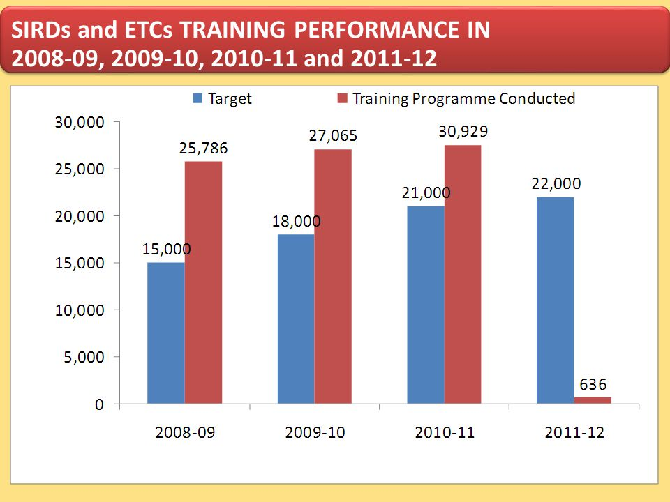 SIRDs and ETCs TRAINING PERFORMANCE IN 2008-09, 2009-10, 2010-11 and 2011-12