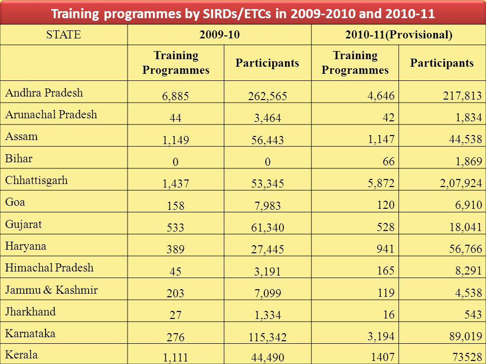 Training programmes by SIRDs/ETCs in 2009-2010 and 2010-11 STATE2009-102010-11(Provisional) Training Programmes Participants Training Programmes Participants Andhra Pradesh 6,885262,565 4,646217,813 Arunachal Pradesh 443,464 421,834 Assam 1,14956,443 1,14744,538 Bihar 00 661,869 Chhattisgarh 1,43753,345 5,8722,07,924 Goa 1587,983 1206,910 Gujarat 53361,340 52818,041 Haryana 38927,445 94156,766 Himachal Pradesh 453,191 1658,291 Jammu & Kashmir 2037,099 1194,538 Jharkhand 271,334 16543 Karnataka 276115,342 3,19489,019 Kerala 1,11144,490 140773528