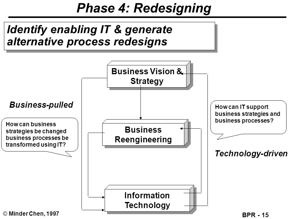 BPR - 15 © Minder Chen, 1997 Phase 4: Redesigning Information Technology Information Technology Business Reengineering Business Reengineering How can IT support business strategies and business processes.