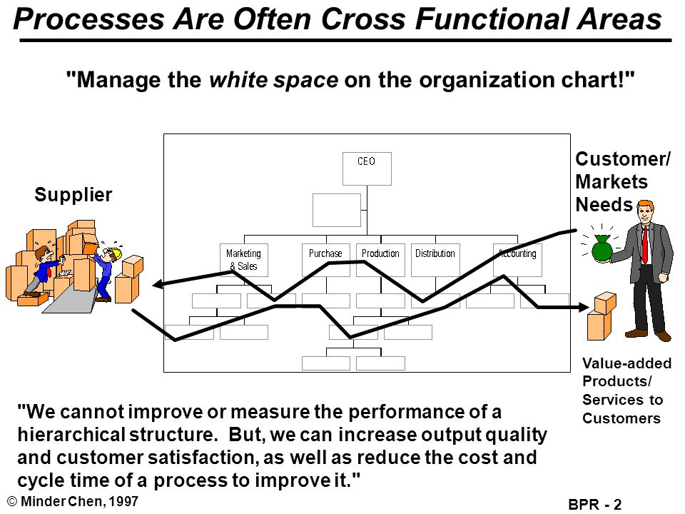 BPR - 2 © Minder Chen, 1997 Processes Are Often Cross Functional Areas Supplier Customer/ Markets Needs Value-added Products/ Services to Customers