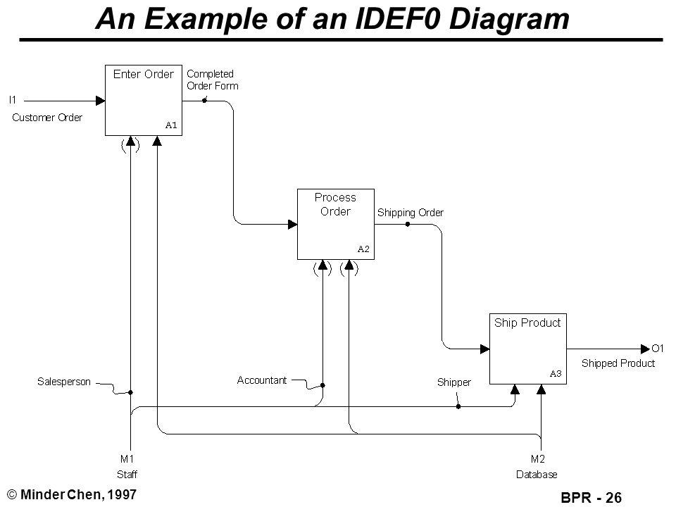 BPR - 26 © Minder Chen, 1997 An Example of an IDEF0 Diagram