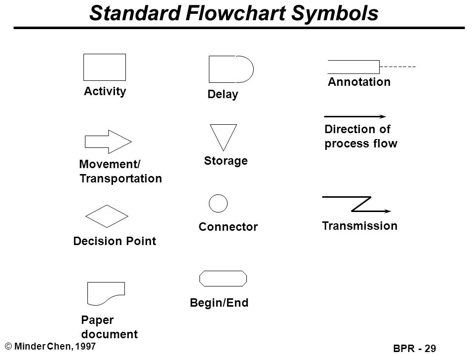 BPR - 29 © Minder Chen, 1997 Standard Flowchart Symbols Activity Movement/ Transportation Decision Point Paper document Delay Storage Connector Begin/End Annotation Direction of process flow Transmission