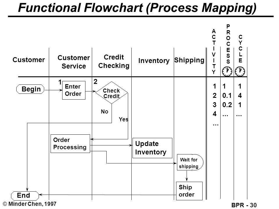 BPR - 30 © Minder Chen, 1997 Functional Flowchart (Process Mapping) Customer Service Credit Checking Inventory Shipping Begin Enter Order Check Credit