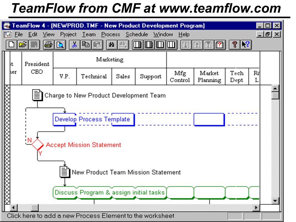 BPR - 31 © Minder Chen, 1997 TeamFlow from CMF at www.teamflow.com